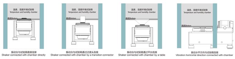振動台與環境箱連接方式 Shaker and The Environmental Chamber Connection
